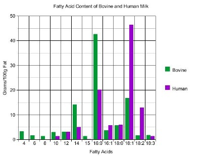 Cow and Human milk fat profile